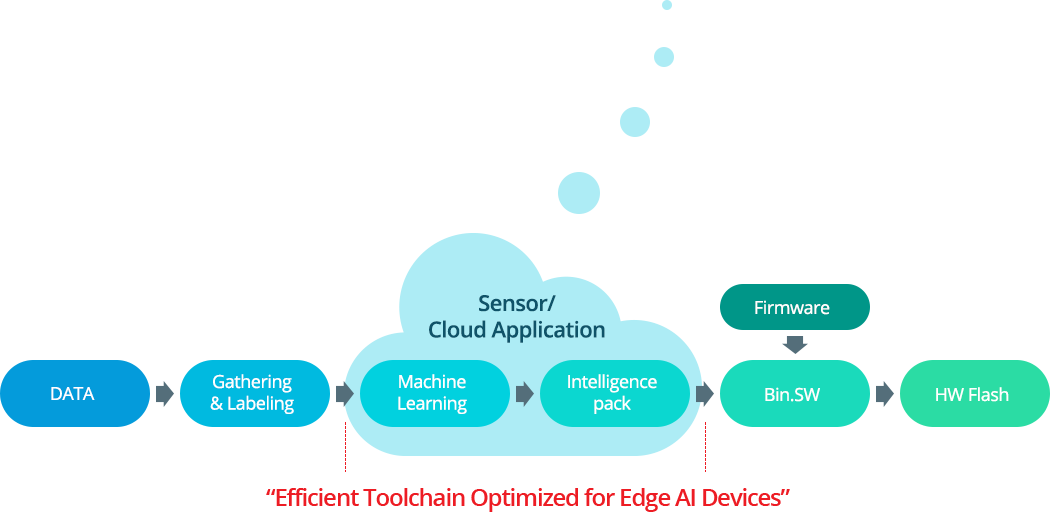DATA →