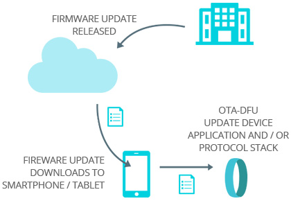 [company] FIRMWARE UPDATE RELEASED - [Over-the-Air] - [device] FIREWARE UPDATE DOWNLOADS TO SMARTPHONE / TABLET - OTA-DFU UPDATE DEVICE APPLICATION AND / OR PROTOCOL STACK